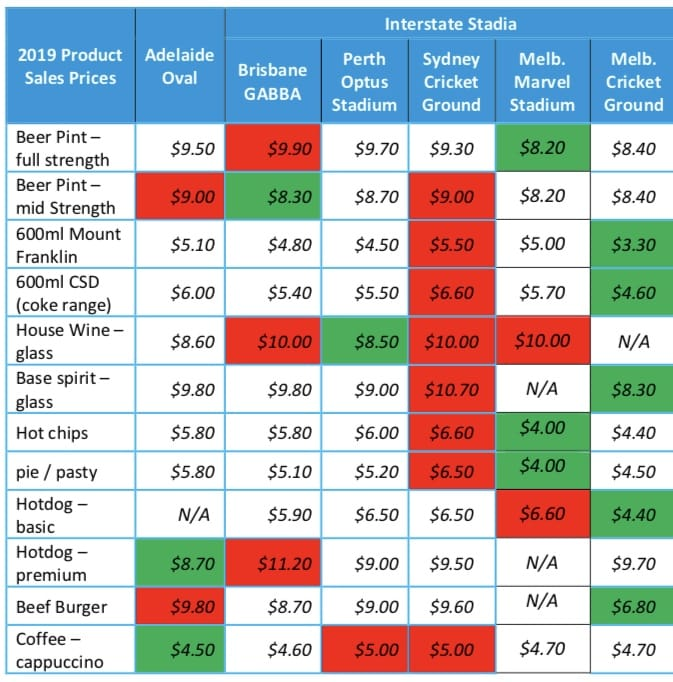 AFL food prices 2